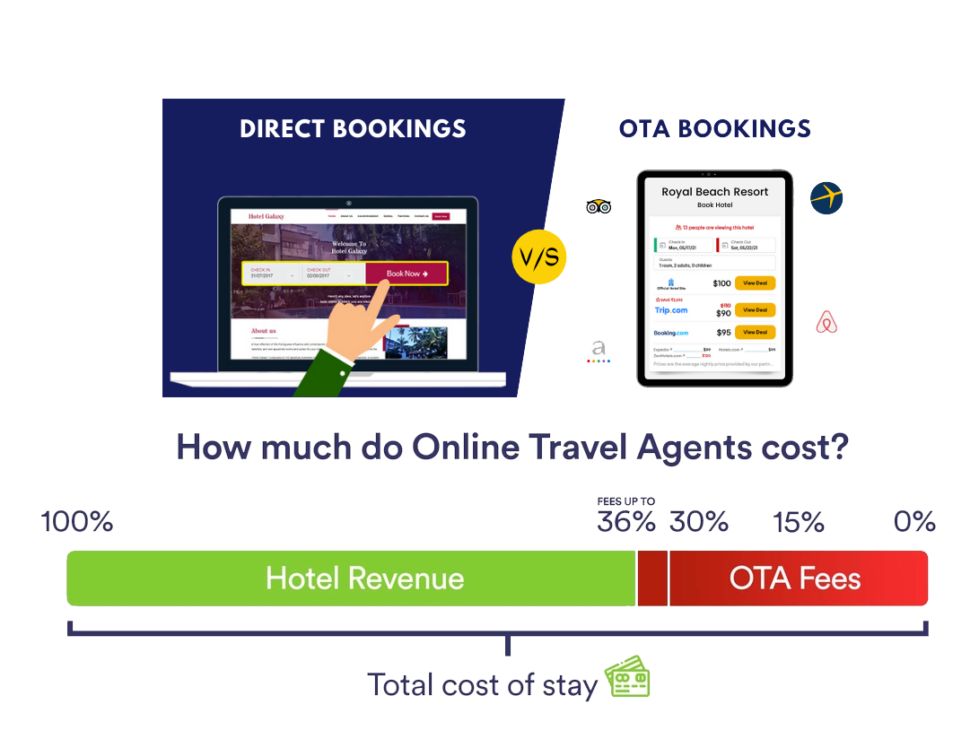 QikRes<sup>©</sup> An All-Inclusive Booking Engine 2
